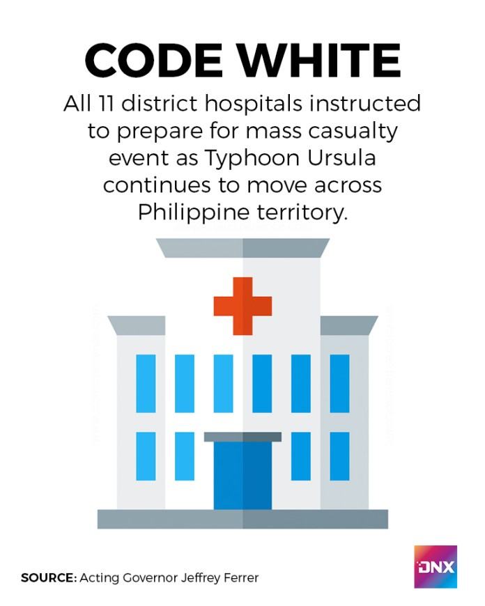 Under Code White, all hospital staff, administration, and personnel are on-call round-the-clock for immediate mobilization. | Infographics by Richard D. Meriveles