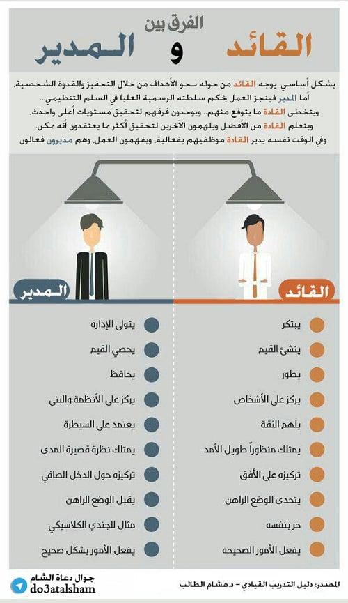الفرق بين القائد والمدير تجمع دعاة الشام