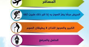 رمضان - من يباح لهم الفطر في رمضان