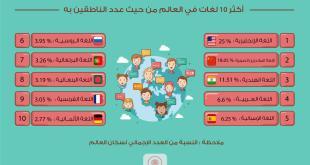التوعية العامة - أكثر 10 لغات في العالم من حيث عدد الناطقين بها