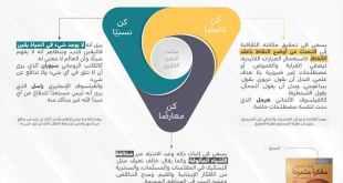مثلث التمرد الفكري