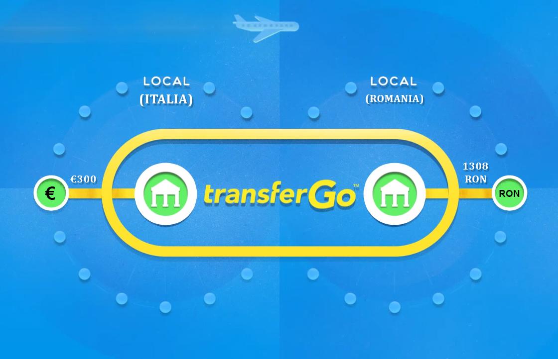 Transfer Bancar International
