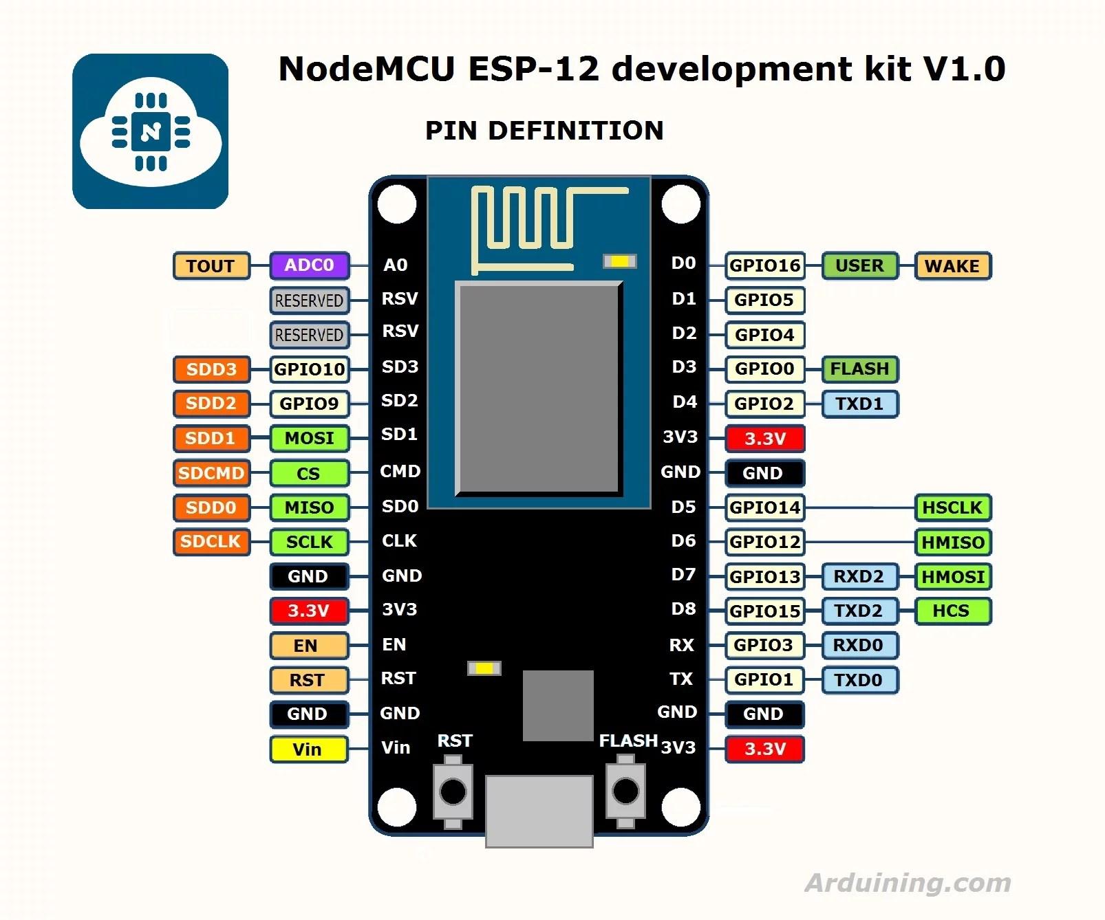 IoT - ESP8266 NodeMCU com MQTT a seu próprio Broker • Do bit