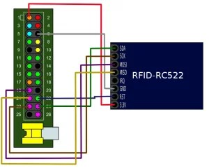 Wiring do RPi 1