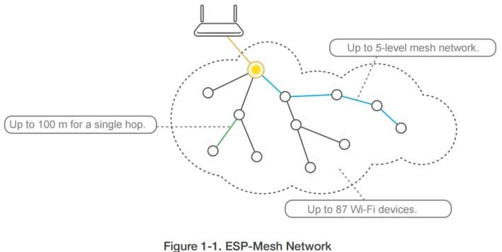 Como fazer rede mesh com ESP8266 - Parte I • Do bit Ao Byte
