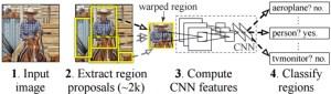 Arquiteturas de deep learning - RCNN