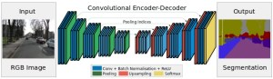Arquiteturas de deep learning - SegNet