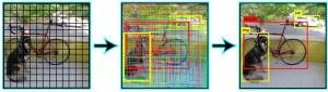 Arquiteturas de deep learning - YOLO