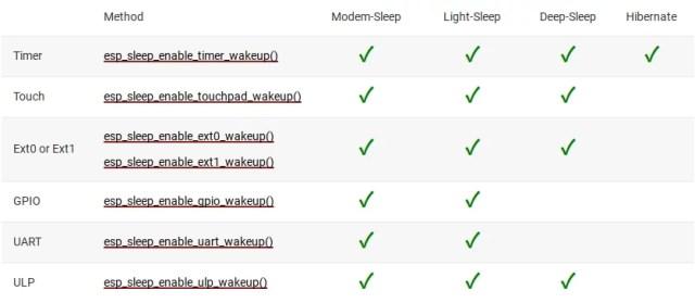 tabela de sleep modes e recursos