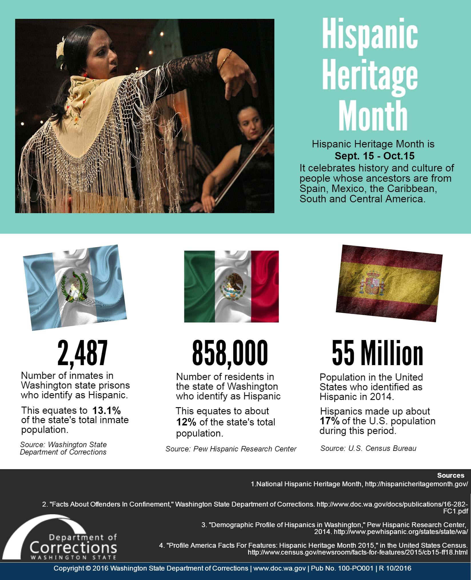 Infographic Hispanic Heritage Month