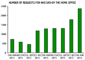 Graph of number of requests for NHS data by Home Office
