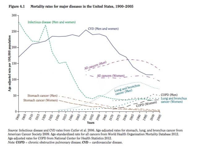 Mortality from different disease