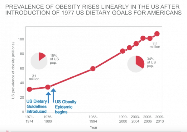 From Low-Fat, High-Carb to Insulin Resistance, Fatty Liver, and Heart Disease
