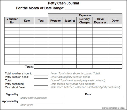 Top 5 Layouts Of Petty Cash Templates