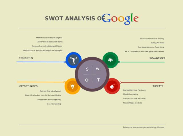 SWOT Analysis template 29641