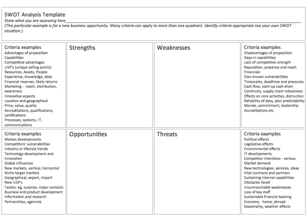 SWOT Analysis template 34961