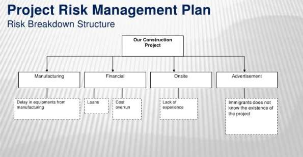 free construction management business plan