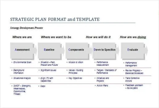 strategic plan template 3454