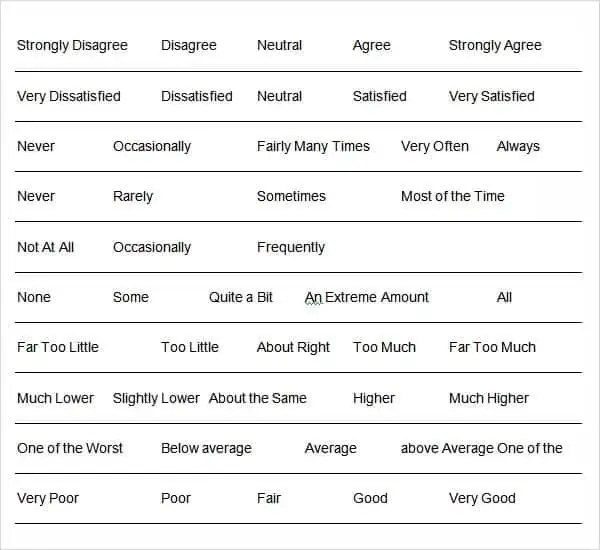Top 5 Resources To Get Free Likert Scale Templates Word – Likert Scale Template