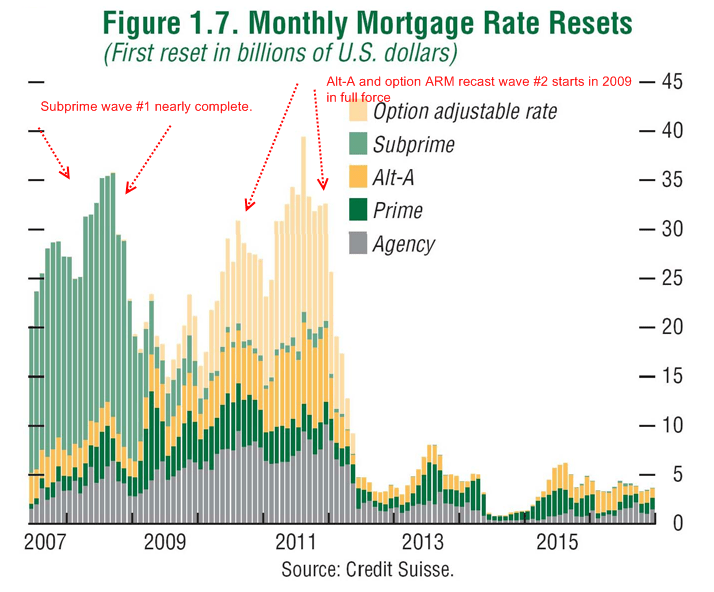mortgage rate resets waves