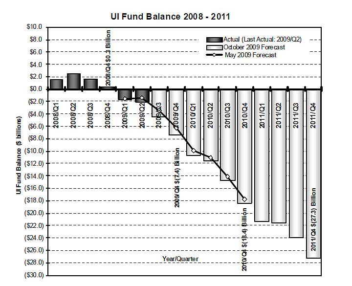 ui-trust-fund-2009