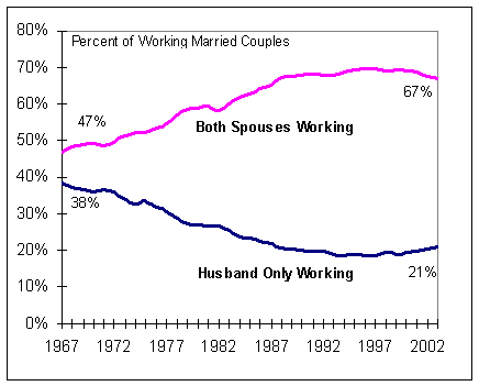 dual-income-workers