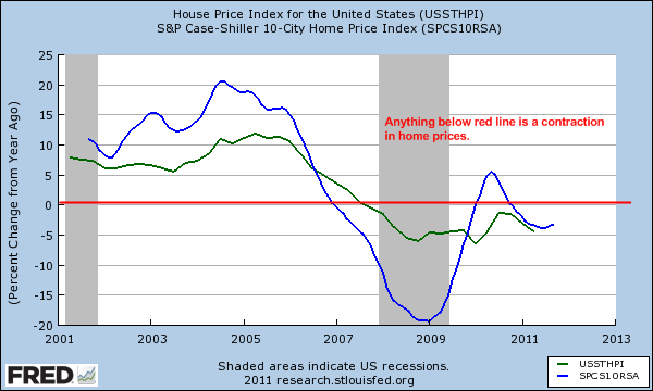 case shiller index and hpi