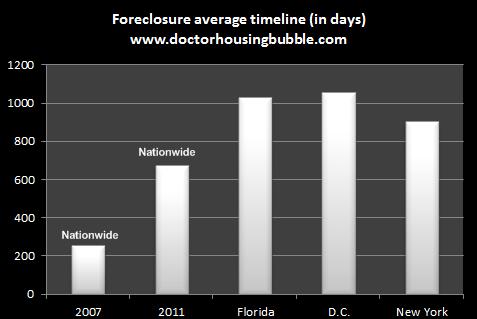average foreclosure timeline