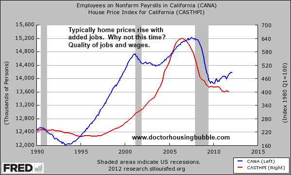 california employees home prices