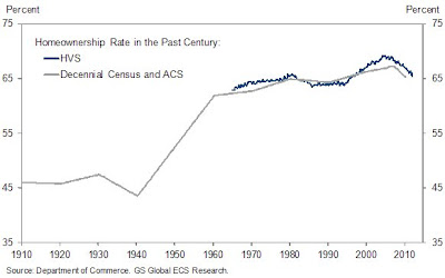 home ownership rate in the past century