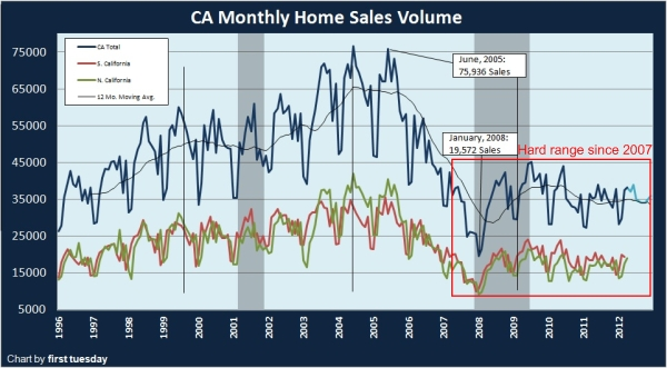 home sales california
