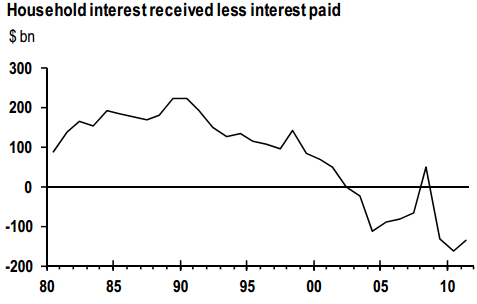 net interest received