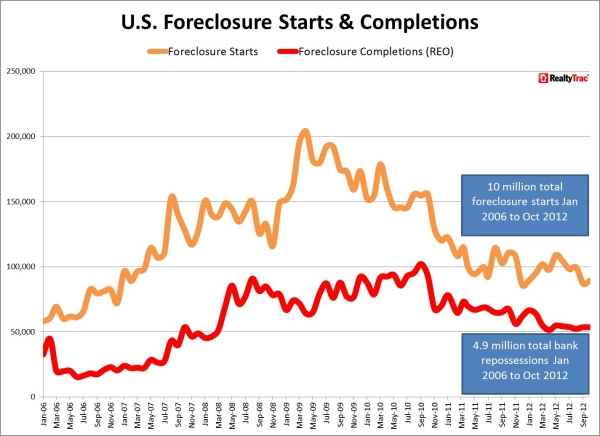 foreclosure starts and complete reos