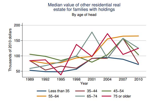 median value of real estate holdings