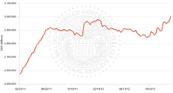 Fed total balance sheet