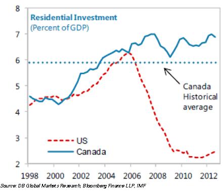 US vs Canada resi investment
