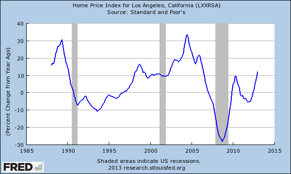 Home Price Index in Los Angeles