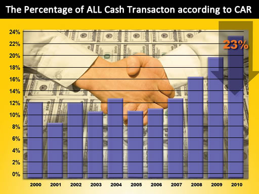 California-All-Cash-Real-Estate-Transaction