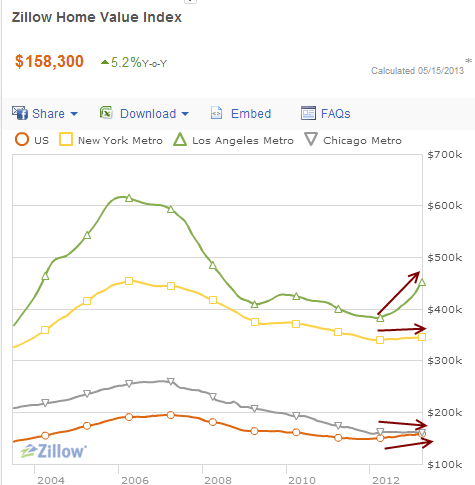 zillow home price index