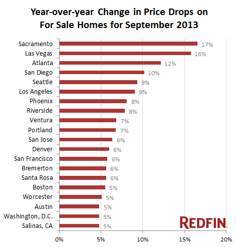 redfin price drops