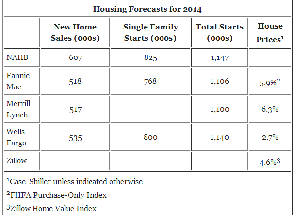 housing forecasts 2014
