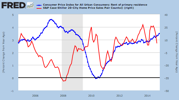 rents and home prices