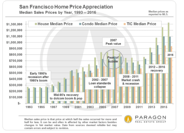 sf real estate prices