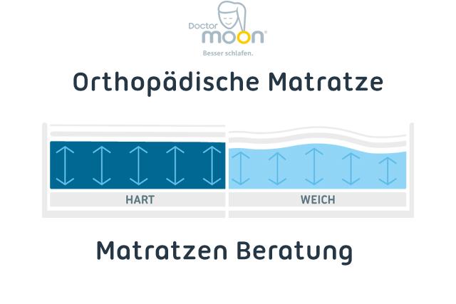 Orthopädische Matratze - Matratzen Beratung