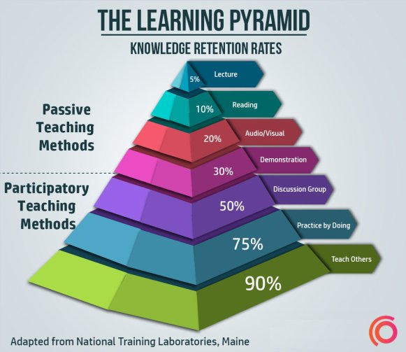 This 'learning pyramid' shows a huge difference in knowledge retention rates using passive vs active teaching methods, such as those used in Synap.