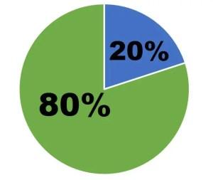 80 per cent