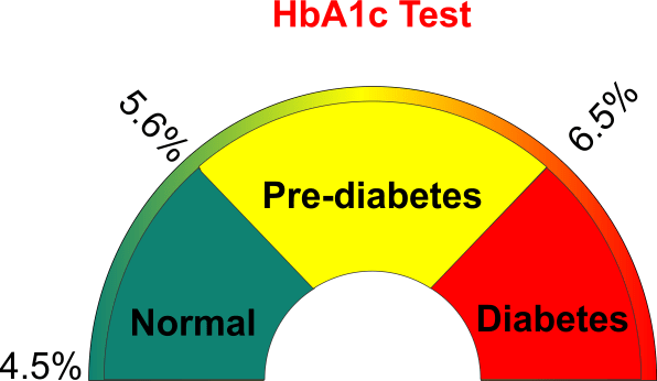 Image result for HbA1c test picture
