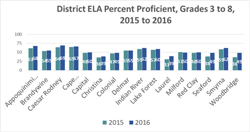 district ELA