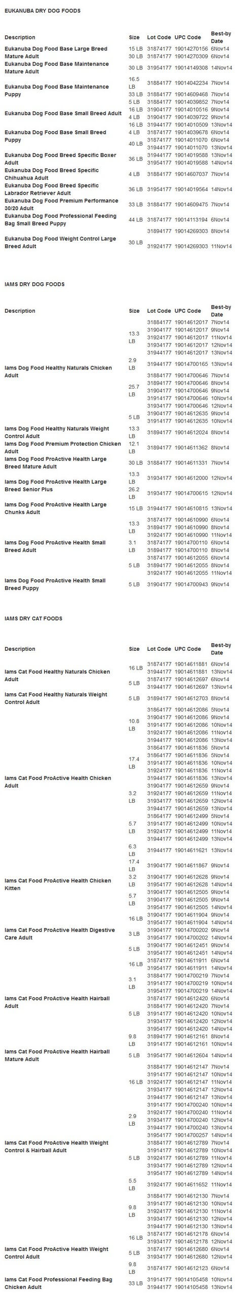 Iams Eukanuba Recall Lot Numbers