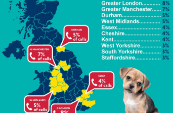Astonishing 122% Increase in Puppy Farm Complaints 2